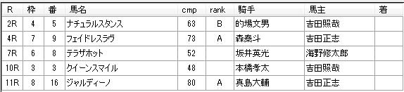 第03回大井競馬04日目 荒山勝徳厩舎