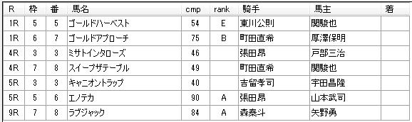 第02回浦和競馬01日目 野口孝厩舎