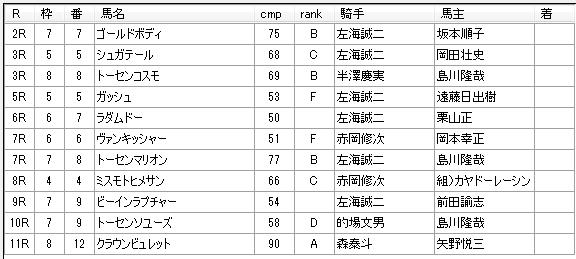 第02回浦和競馬01日目 小久保智厩舎