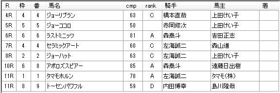 第02回浦和競馬04日目 小久保智厩舎