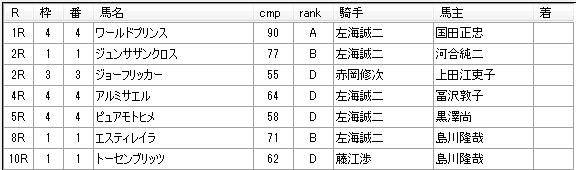 第02回浦和競馬05日目 小久保智厩舎