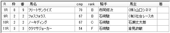 第03回川崎競馬02日目 矢野義幸厩舎