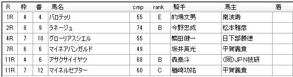 第03回川崎競馬02日目 高月賢一厩舎