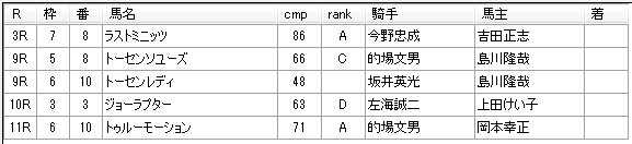 第03回川崎競馬02日目 小久保智厩舎