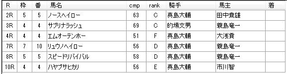 第03回船橋競馬03日目 齊藤敏厩舎