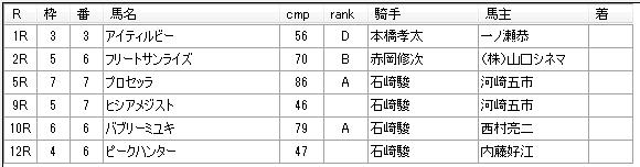 第03回船橋競馬03日目 矢野義幸厩舎