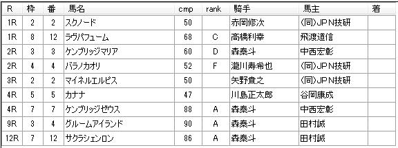 第03回船橋競馬03日目 新井清重厩舎