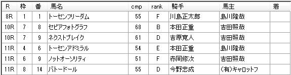 第03回船橋競馬03日目 川島正一厩舎