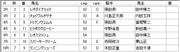 第03回船橋競馬05日目 岡林光浩厩舎