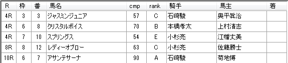 第03回船橋競馬05日目 矢野義幸厩舎