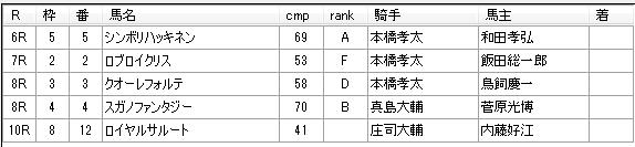 第03回船橋競馬05日目 石井勝男厩舎