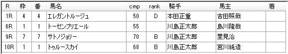 第03回船橋競馬05日目 川島正一厩舎