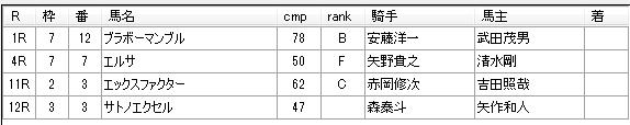 第05回大井競馬01日目 藤田輝信厩舎