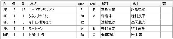 第05回大井競馬02日目 栗田裕光厩舎