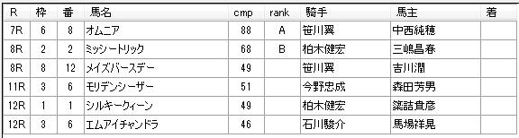 第05回大井競馬02日目 鈴木啓之厩舎