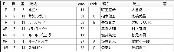 第05回大井競馬03日目 栗田裕光厩舎