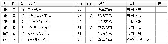 第05回大井競馬03日目 荒山勝徳厩舎
