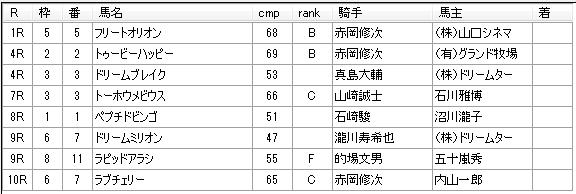 第04回川崎競馬01日目 内田勝義厩舎