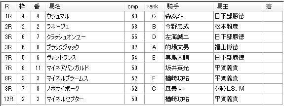 第04回川崎競馬02日目 高月賢一厩舎
