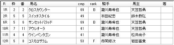 第04回川崎競馬02日目 河津裕昭厩舎