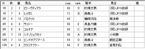第04回川崎競馬03日目 高月賢一厩舎