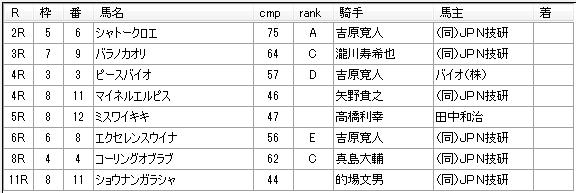 第04回川崎競馬03日目 新井清重厩舎