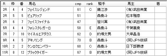 第04回川崎競馬04日目 高月賢一厩舎