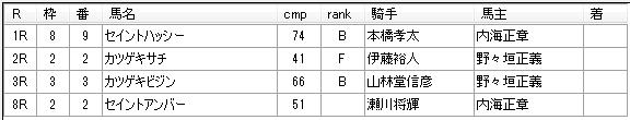 第04回川崎競馬05日目 八木仁厩舎