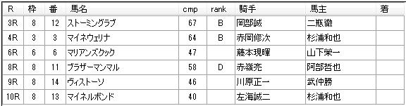 第06回大井競馬02日目 赤嶺本浩厩舎