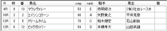 第06回大井競馬03日目 藤田輝信厩舎