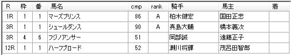 第06回大井競馬04日目 渡邉和雄厩舎