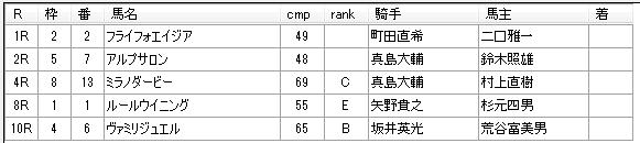 第06回大井競馬05日目 栗田裕光厩舎