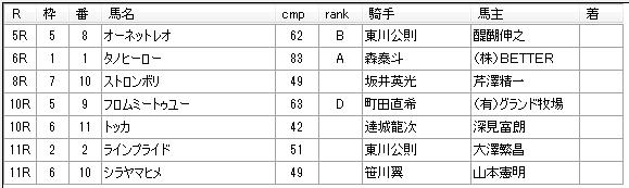 第06回大井競馬05日目 鷹見浩厩舎
