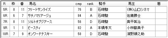 第03回浦和競馬02日目 矢野義幸厩舎