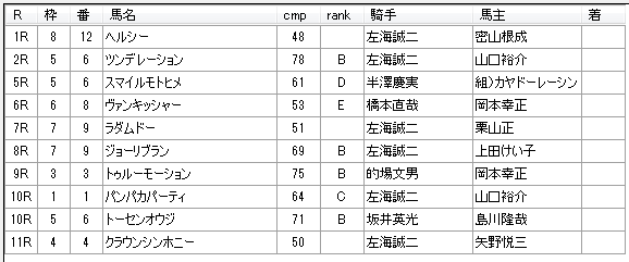 第03回浦和競馬02日目 小久保智厩舎