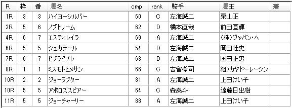 第03回浦和競馬03日目 小久保智厩舎
