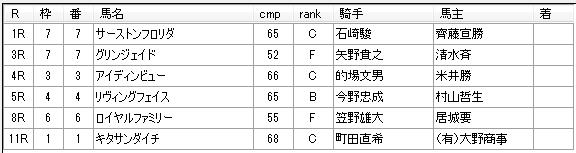 第04回船橋競馬01日目 佐藤賢二厩舎