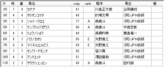 第04回船橋競馬01日目 新井清重厩舎