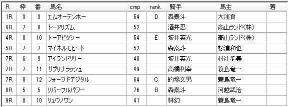 第04回船橋競馬02日目 齊藤敏厩舎
