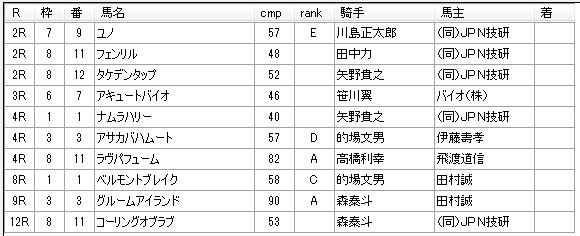 第04回船橋競馬02日目 新井清重厩舎