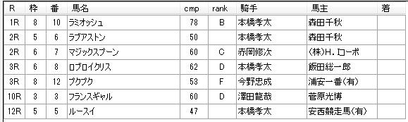第04回船橋競馬02日目 石井勝男厩舎