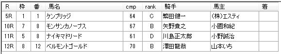第04回船橋競馬02日目 川島正一厩舎