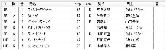 第04回船橋競馬03日目 佐藤賢二厩舎