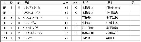 第04回船橋競馬03日目 矢野義幸厩舎