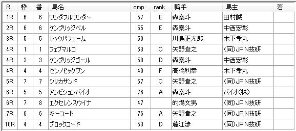 第04回船橋競馬03日目 新井清重厩舎