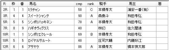 第04回船橋競馬03日目 石井勝男厩舎