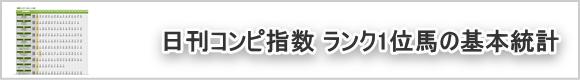 日刊コンピ指数ランク1位を攻略