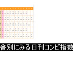 厩舎別にみる南関競馬の日刊コンピ指数