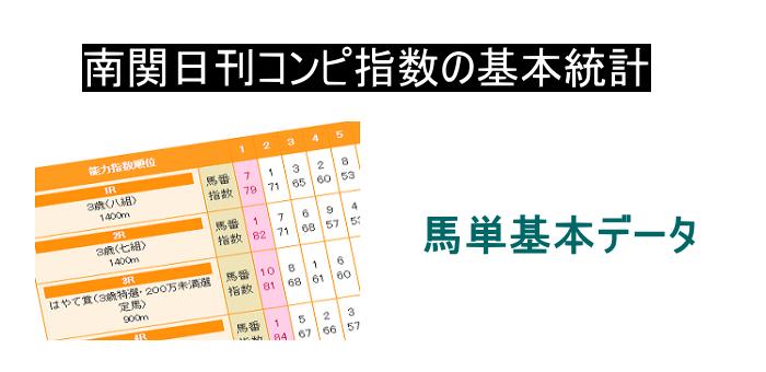 南関競馬日刊コンピ指数 馬単基本データ
