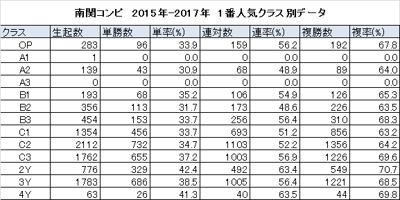 日刊コンピ指数 ランク1馬クラス別データ